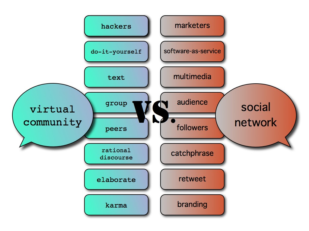 Virtual community vs Social network.001