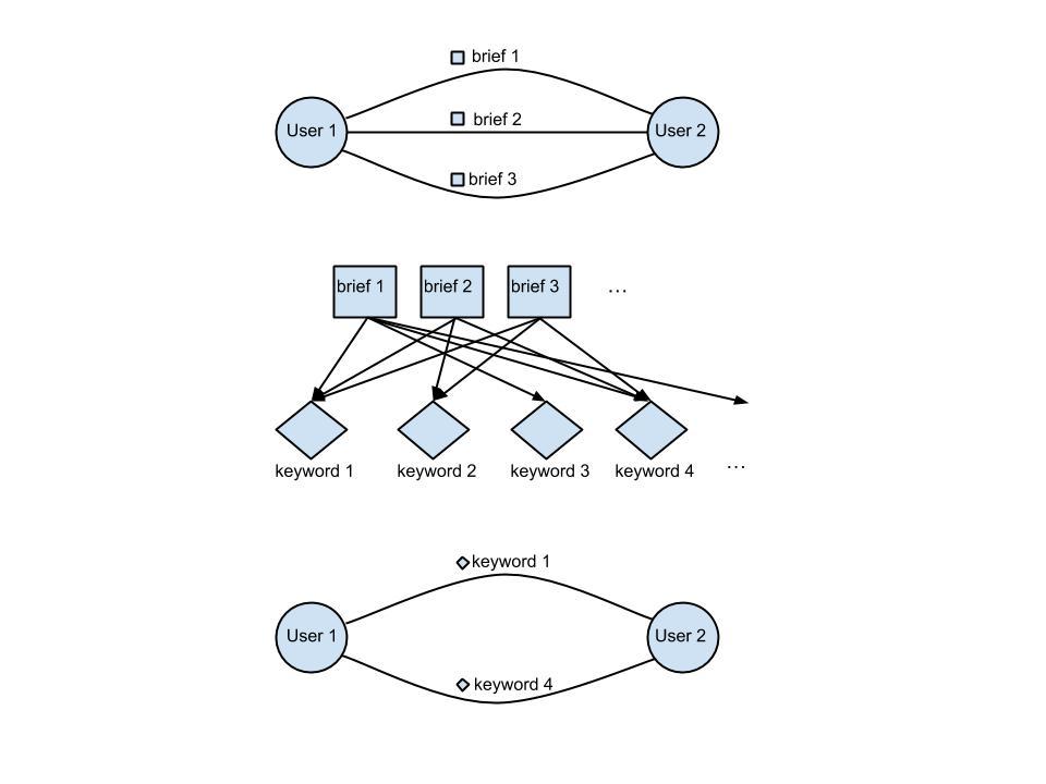 Fig. 1 – Building a multiplex  social network where edges carry semantics.