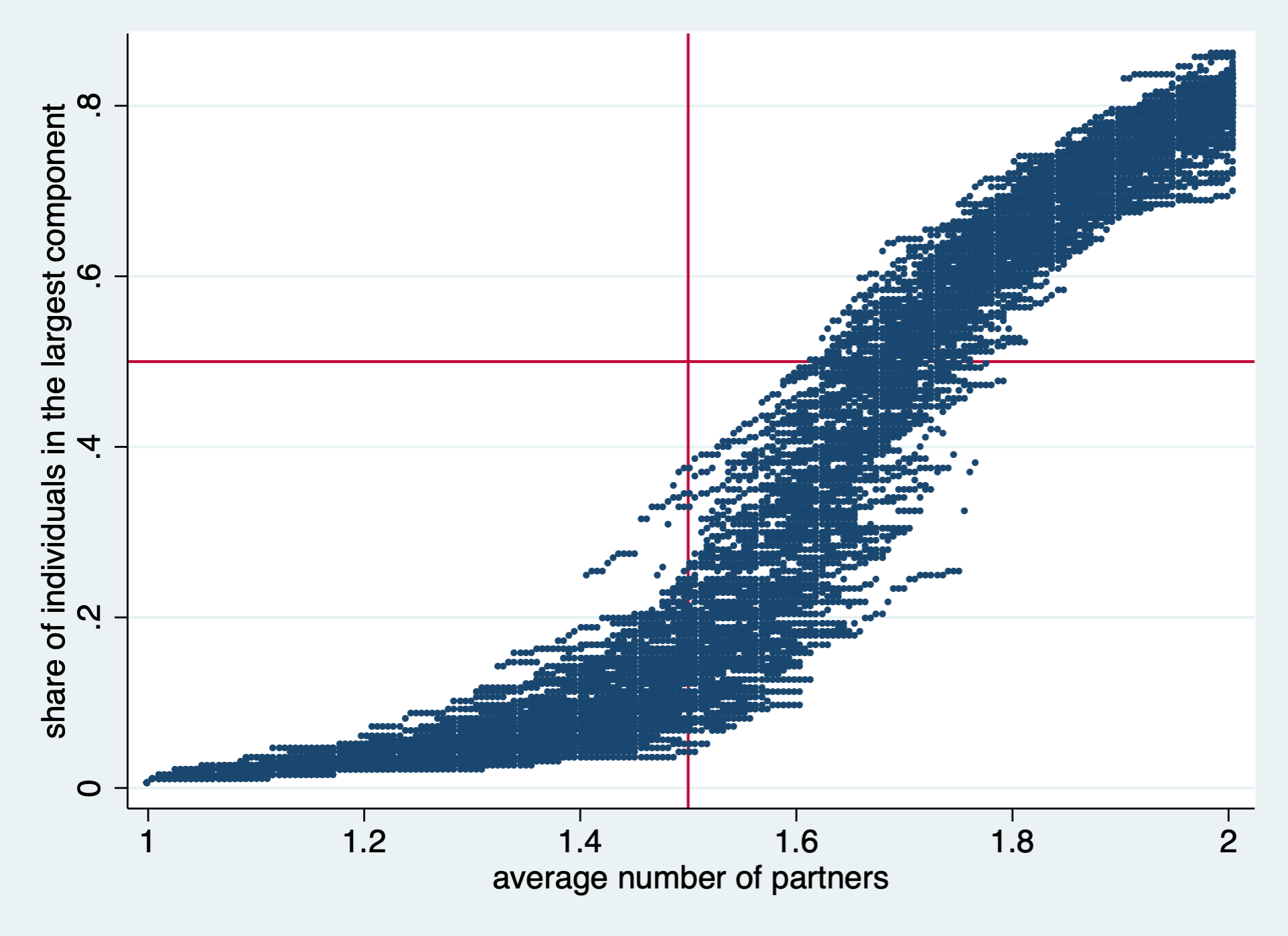 Phase transition in size of the giant component as the average number of partners crosses the 1.5 line